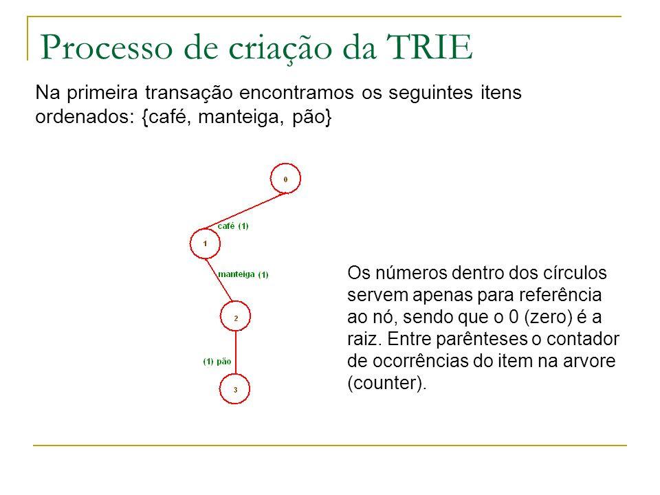 Processo de criação da TRIE Na primeira transação encontramos os seguintes itens ordenados: {café, manteiga, pão} Os números dentro dos círculos serve