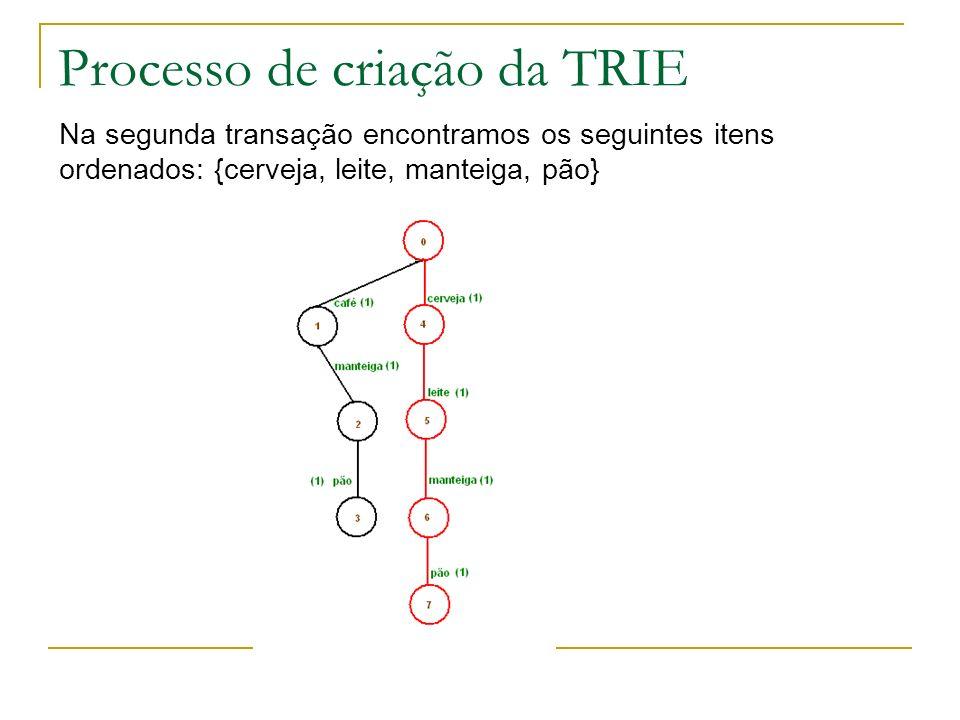 Processo de criação da TRIE Na segunda transação encontramos os seguintes itens ordenados: {cerveja, leite, manteiga, pão}