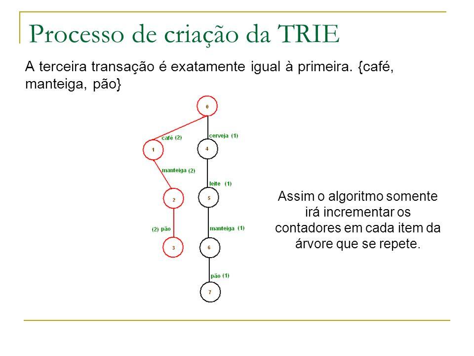 Processo de criação da TRIE A terceira transação é exatamente igual à primeira. {café, manteiga, pão} Assim o algoritmo somente irá incrementar os con