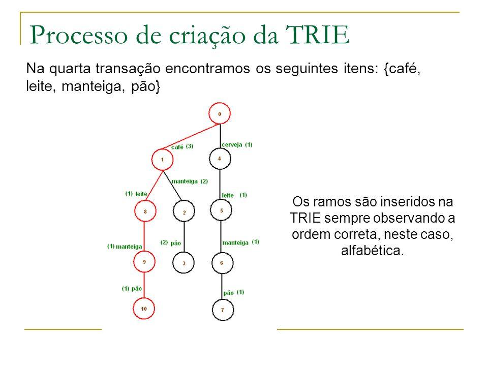 Processo de criação da TRIE Na quarta transação encontramos os seguintes itens: {café, leite, manteiga, pão} Os ramos são inseridos na TRIE sempre obs