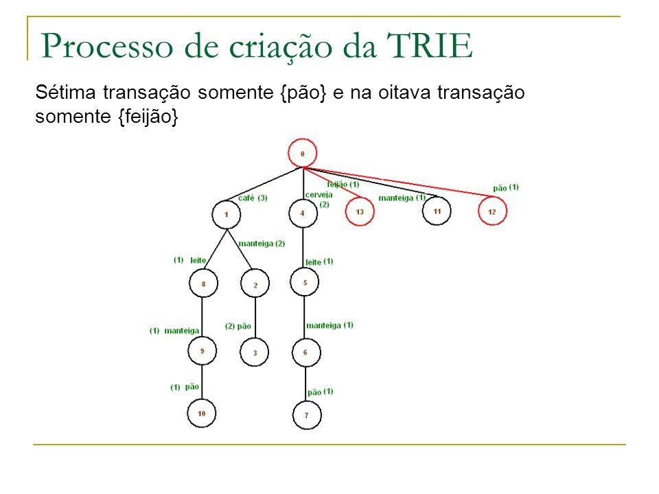 Processo de criação da TRIE Sétima transação somente {pão} e na oitava transação somente {feijão}