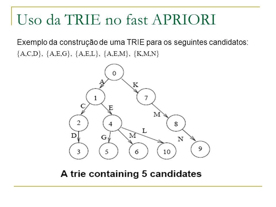 Uso da TRIE no fast APRIORI Exemplo da construção de uma TRIE para os seguintes candidatos: