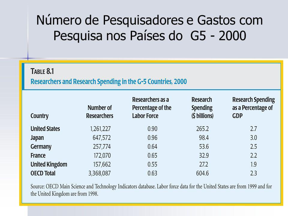 108 Número de Pesquisadores e Gastos com Pesquisa nos Países do G5 - 2000