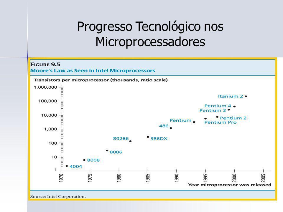 109 Progresso Tecnológico nos Microprocessadores