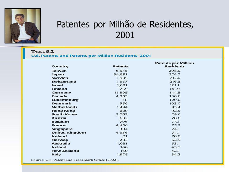 111 Patentes por Milhão de Residentes, 2001