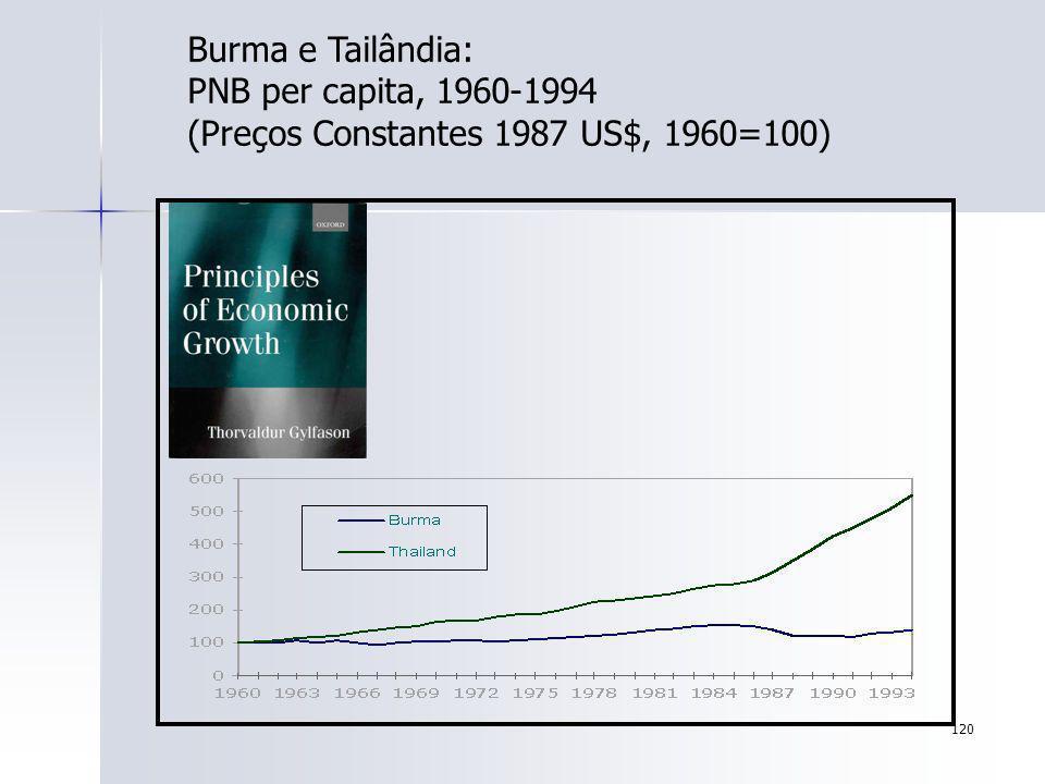 120 Burma e Tailândia: PNB per capita, 1960-1994 (Preços Constantes 1987 US$, 1960=100)