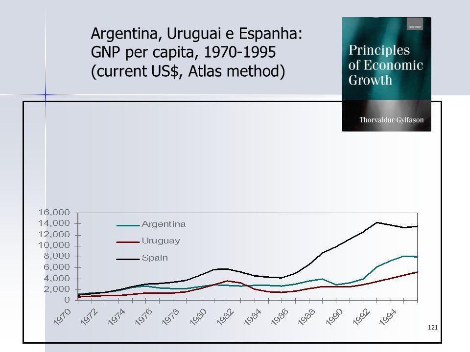 121 Argentina, Uruguai e Espanha: GNP per capita, 1970-1995 (current US$, Atlas method)