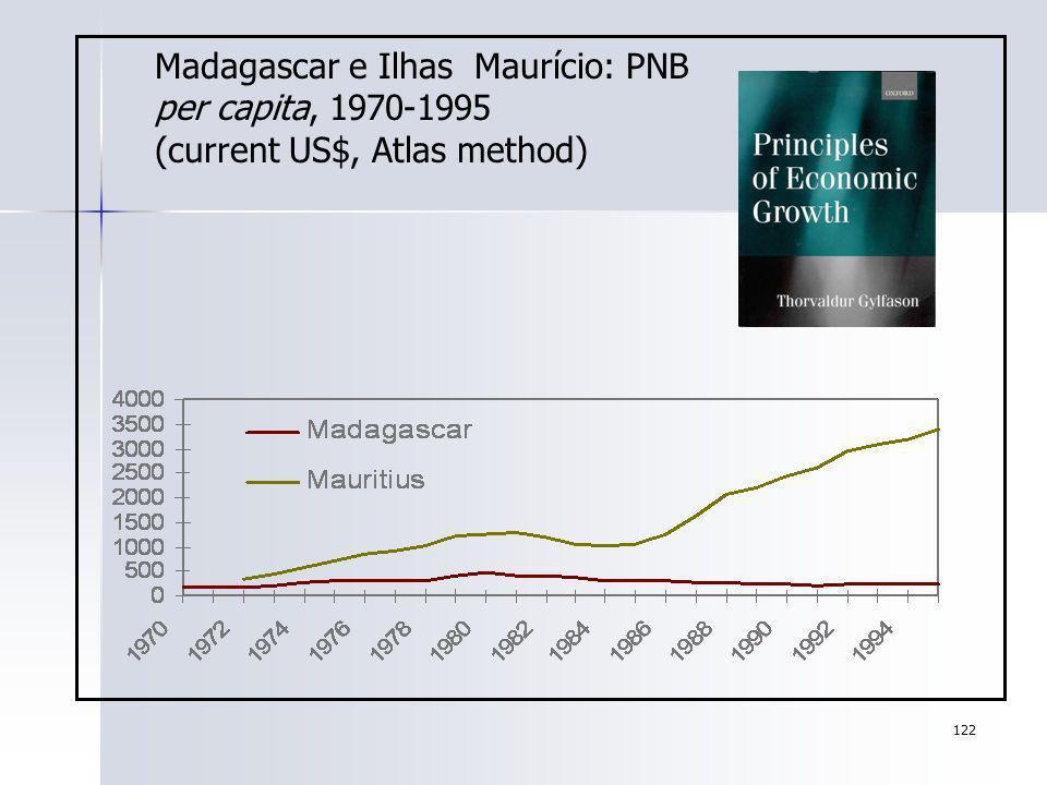 122 Madagascar e Ilhas Maurício: PNB per capita, 1970-1995 (current US$, Atlas method)