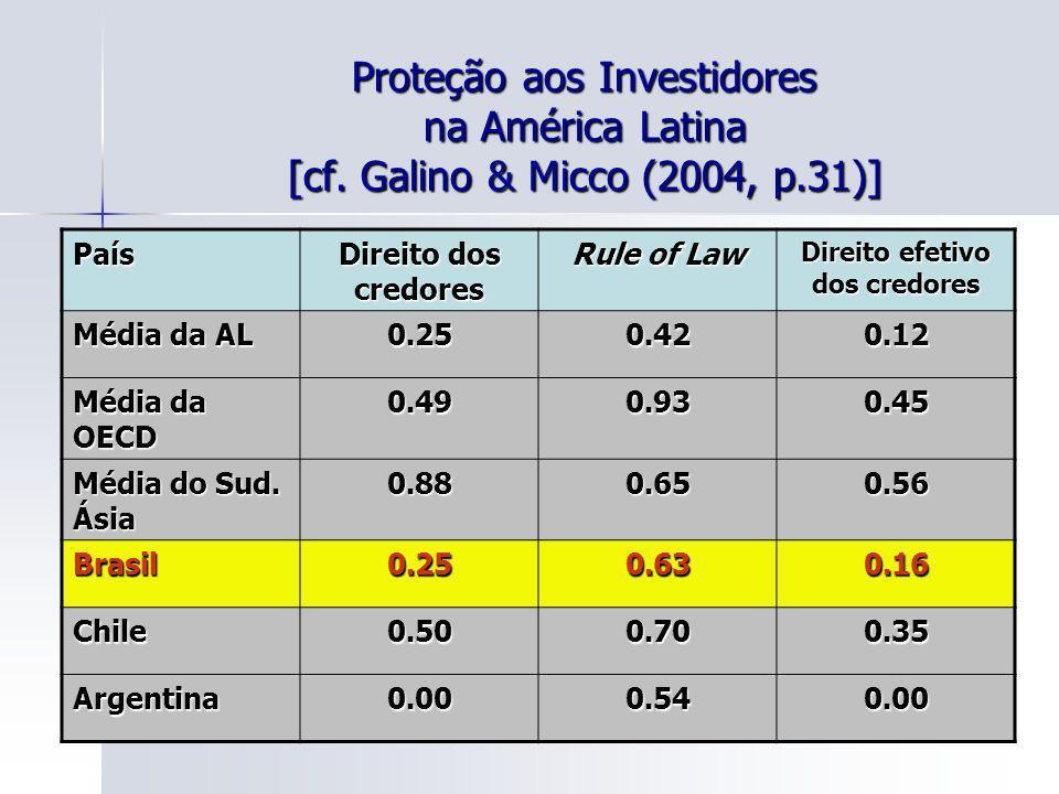 131 Proteção aos Investidores na América Latina [cf. Galino & Micco (2004, p.31)] País Direito dos credores Rule of Law Direito efetivo dos credores M
