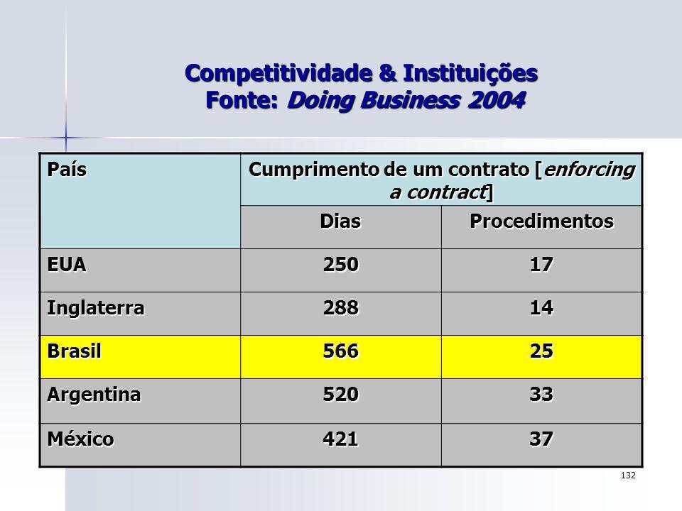 132 Competitividade & Instituições Fonte: Doing Business 2004 País Cumprimento de um contrato [enforcing a contract] DiasProcedimentos EUA25017 Inglat