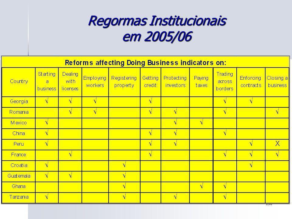 136 Regormas Institucionais em 2005/06