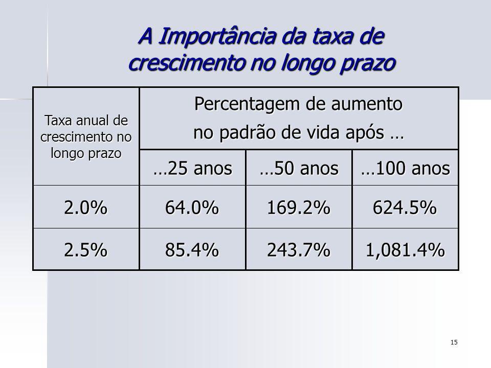 15 A Importância da taxa de crescimento no longo prazo 1,081.4%243.7%85.4% 624.5%169.2%64.0% 2.5% 2.0% …100 anos …50 anos …25 anos Percentagem de aume
