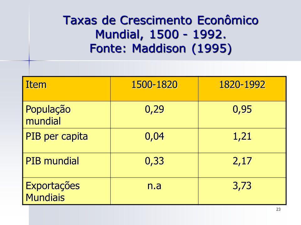 23 Taxas de Crescimento Econômico Mundial, 1500 - 1992. Fonte: Maddison (1995) Item1500-18201820-1992 População mundial 0,290,95 PIB per capita 0,041,