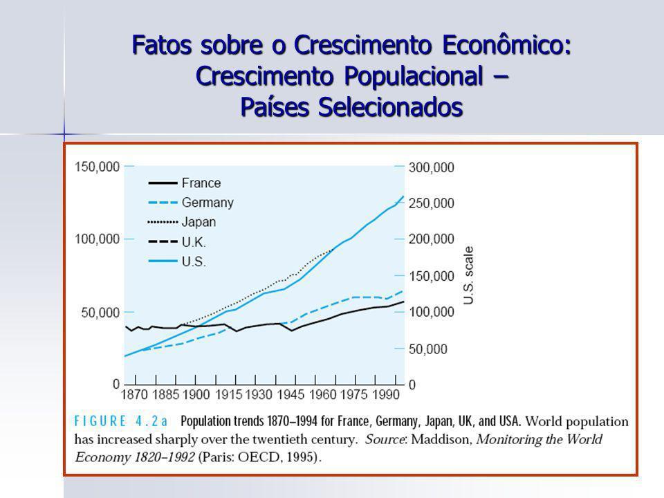 28 Fatos sobre o Crescimento Econômico: Crescimento Populacional – Países Selecionados