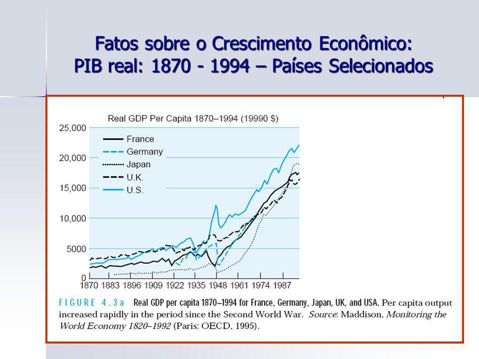 30 Fatos sobre o Crescimento Econômico: PIB real: 1870 - 1994 – Países Selecionados