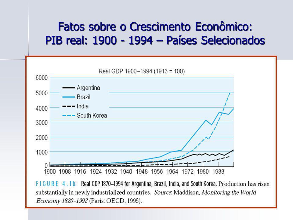 31 Fatos sobre o Crescimento Econômico: PIB real: 1900 - 1994 – Países Selecionados