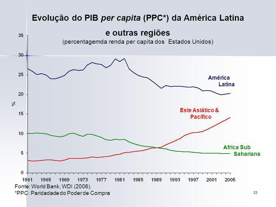 33 Evolução do PIB per capita (PPC*) da América Latina e outras regiões (percentagemda renda per capita dos Estados Unidos) Fonte: World Bank, WDI (20