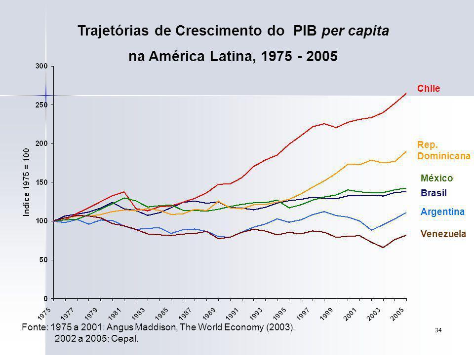 34 Trajetórias de Crescimento do PIB per capita na América Latina, 1975 - 2005 Fonte: 1975 a 2001: Angus Maddison, The World Economy (2003). 2002 a 20