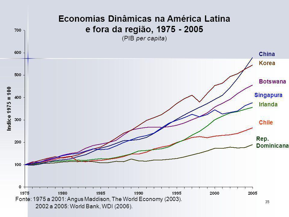 35 Economias Dinâmicas na América Latina e fora da região, 1975 - 2005 (PIB per capita) China Korea Botswana Singapura Chile Irlanda Rep. Dominicana F