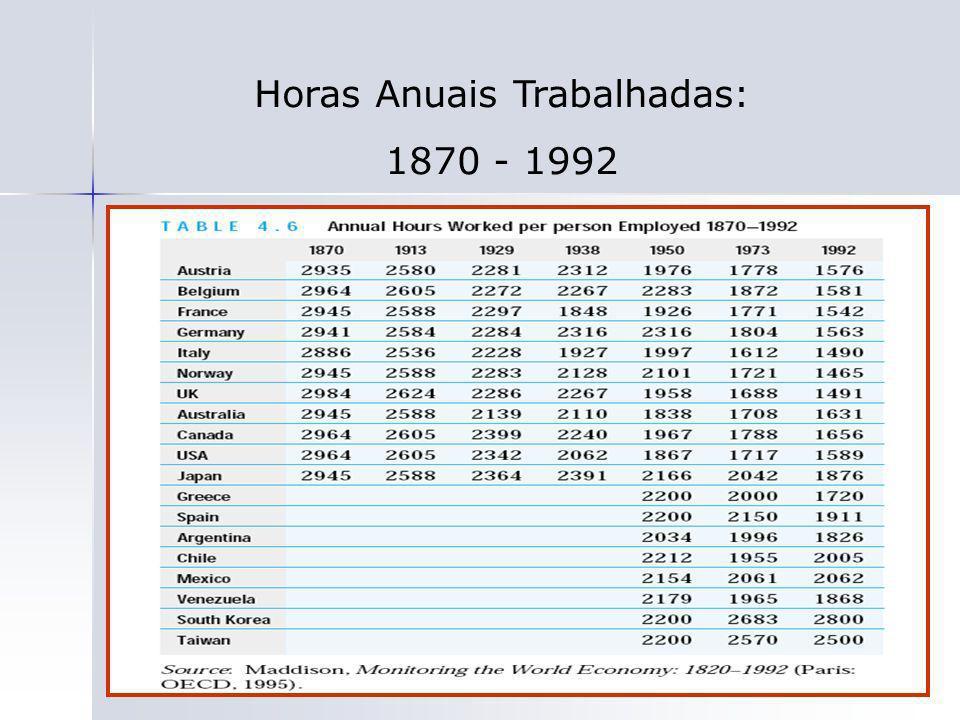 36 Horas Anuais Trabalhadas: 1870 - 1992