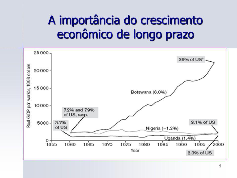 15 A Importância da taxa de crescimento no longo prazo 1,081.4%243.7%85.4% 624.5%169.2%64.0% 2.5% 2.0% …100 anos …50 anos …25 anos Percentagem de aumento no padrão de vida após … Taxa anual de crescimento no longo prazo