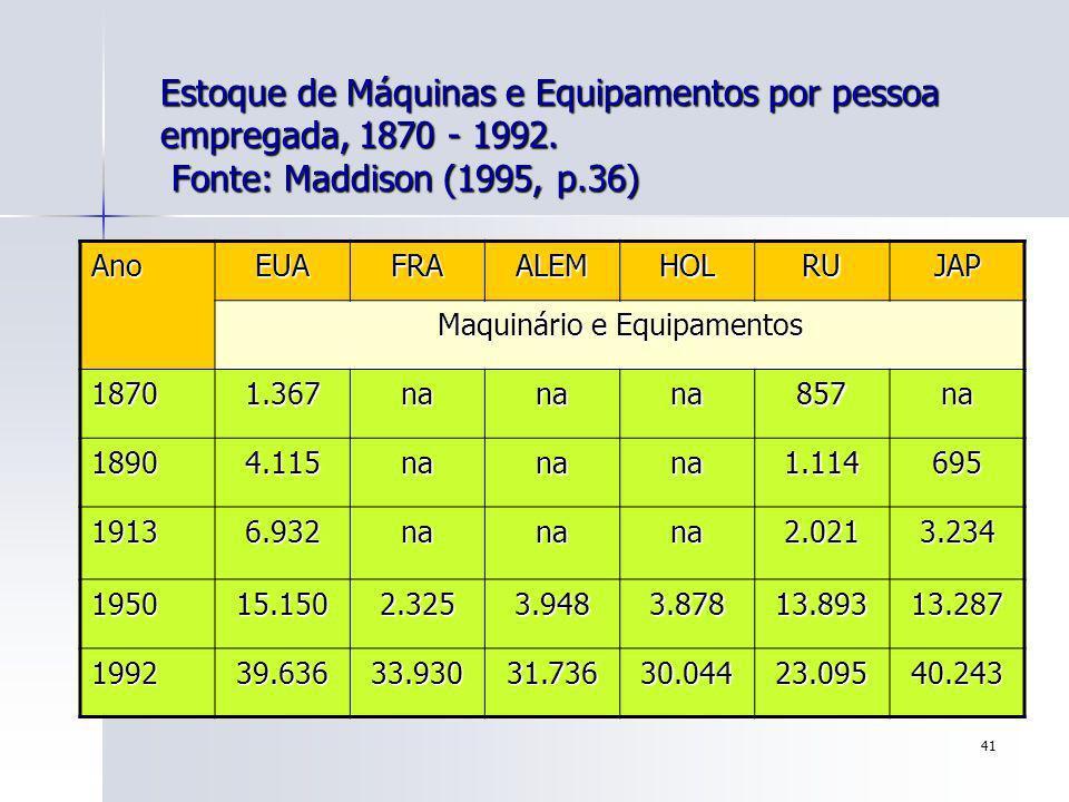 41 Estoque de Máquinas e Equipamentos por pessoa empregada, 1870 - 1992. Fonte: Maddison (1995, p.36) AnoEUAFRAALEMHOLRUJAP Maquinário e Equipamentos