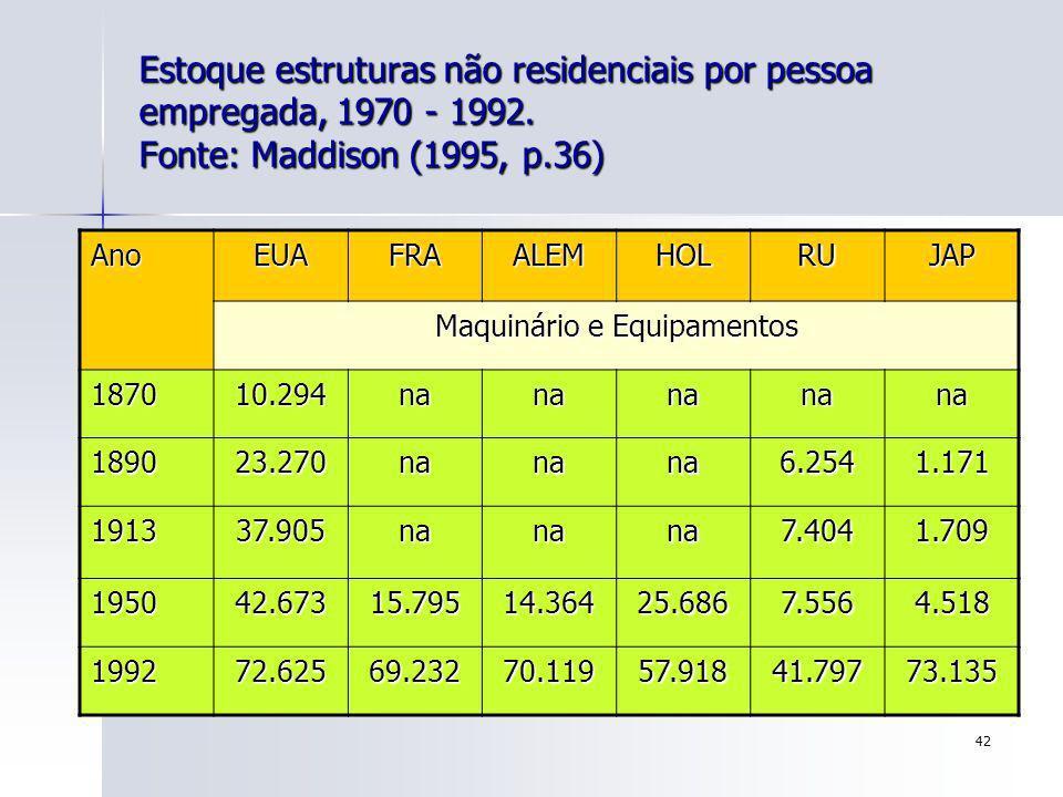 42 Estoque estruturas não residenciais por pessoa empregada, 1970 - 1992. Fonte: Maddison (1995, p.36) AnoEUAFRAALEMHOLRUJAP Maquinário e Equipamentos