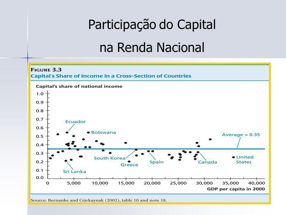 45 Participação do Capital na Renda Nacional
