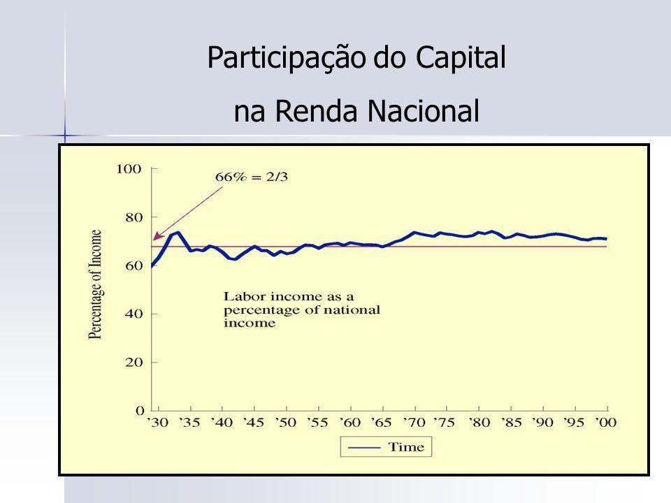 46 Participação do Capital na Renda Nacional