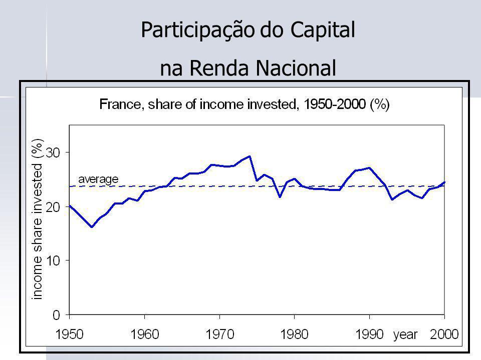 47 Participação do Capital na Renda Nacional