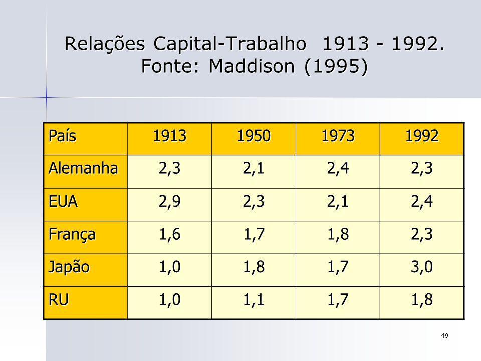 49 Relações Capital-Trabalho 1913 - 1992. Fonte: Maddison (1995) País1913195019731992 Alemanha2,32,12,42,3 EUA2,92,32,12,4 França1,61,71,82,3 Japão1,0
