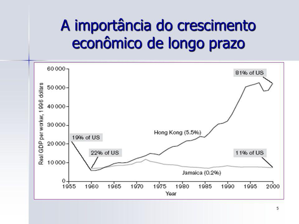 66 Fatos Estilizados [Jones (2000, cap.1)] Fato # 3- As taxas de crescimento econômico apresentam uma significativa variação entre os países e ao longo do tempo e entre eles.