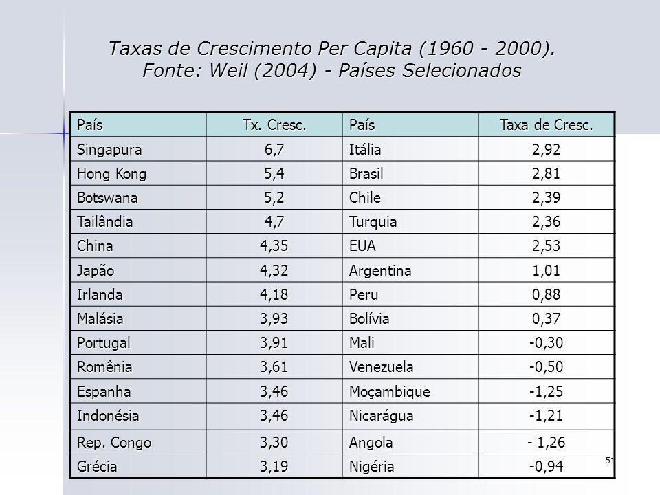 51 Taxas de Crescimento Per Capita (1960 - 2000). Fonte: Weil (2004) - Países Selecionados País Tx. Cresc. País Taxa de Cresc. Singapura6,7Itália2,92