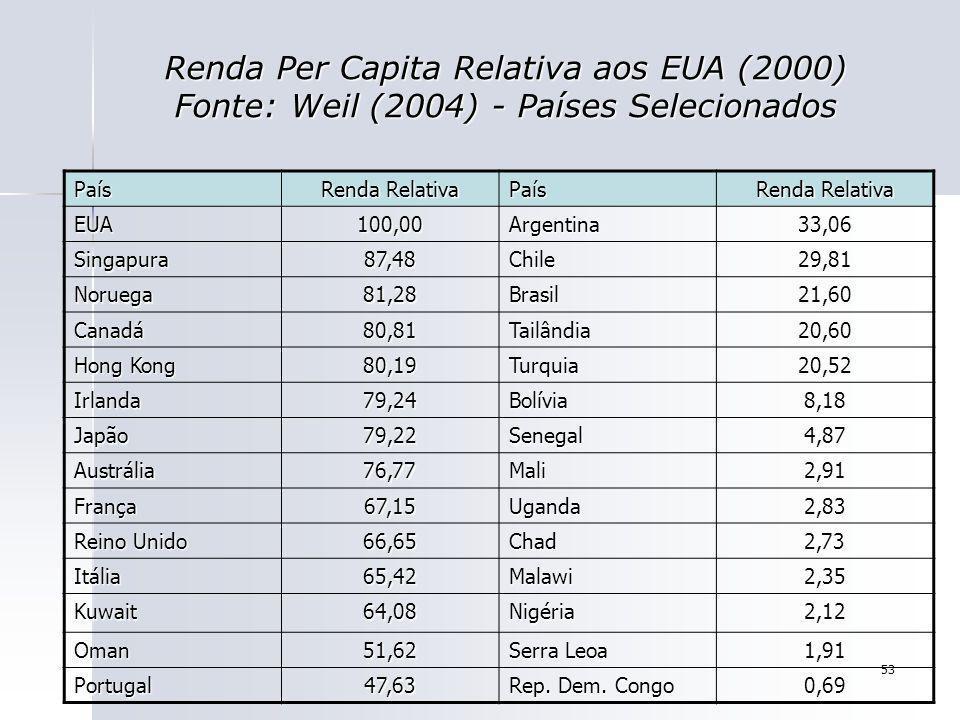 53 Renda Per Capita Relativa aos EUA (2000) Fonte: Weil (2004) - Países Selecionados País Renda Relativa País EUA100,00Argentina33,06 Singapura87,48Ch