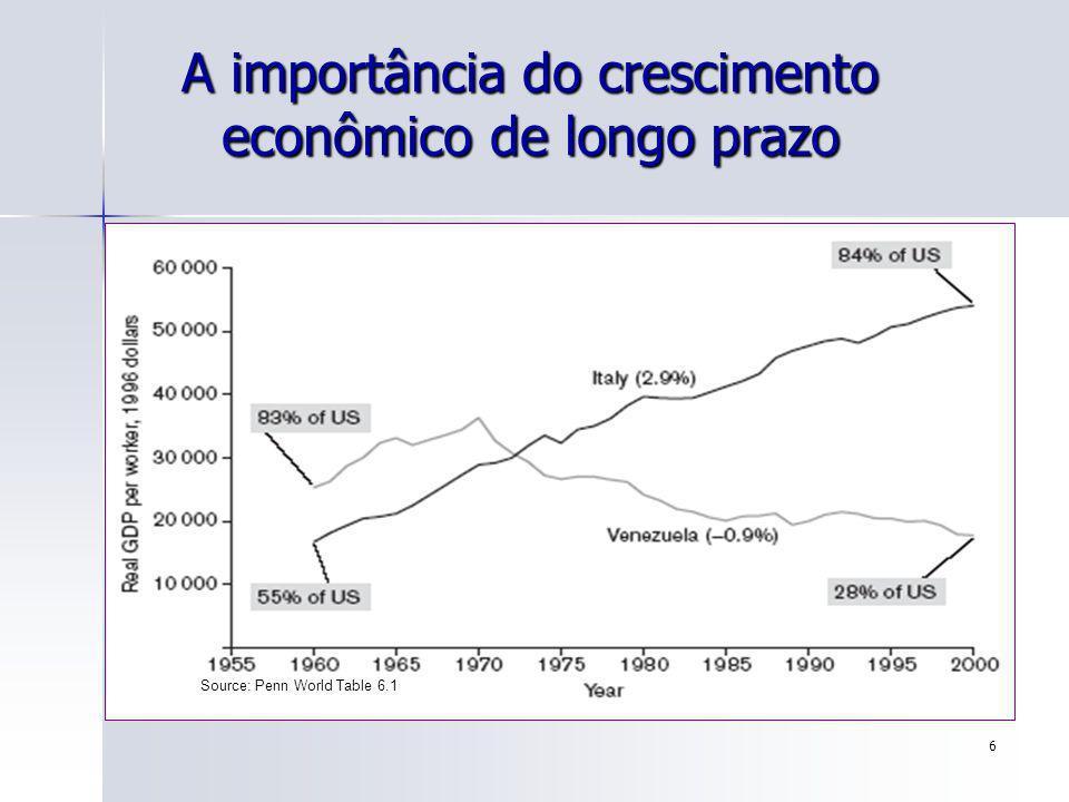 97 Anos Médios de Escolaridade vs. PIB Per Capita (2000). Fonte: Weil (2000)