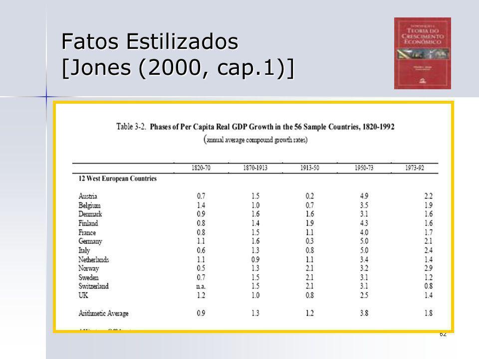 62 Fatos Estilizados [Jones (2000, cap.1)]
