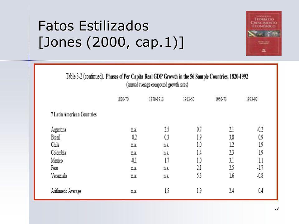 63 Fatos Estilizados [Jones (2000, cap.1)]