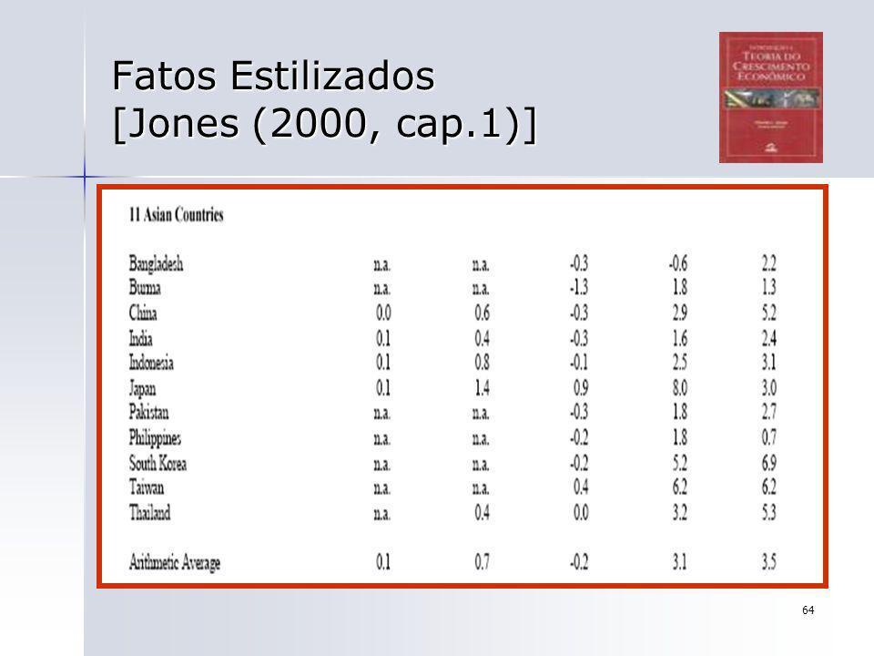 64 Fatos Estilizados [Jones (2000, cap.1)]
