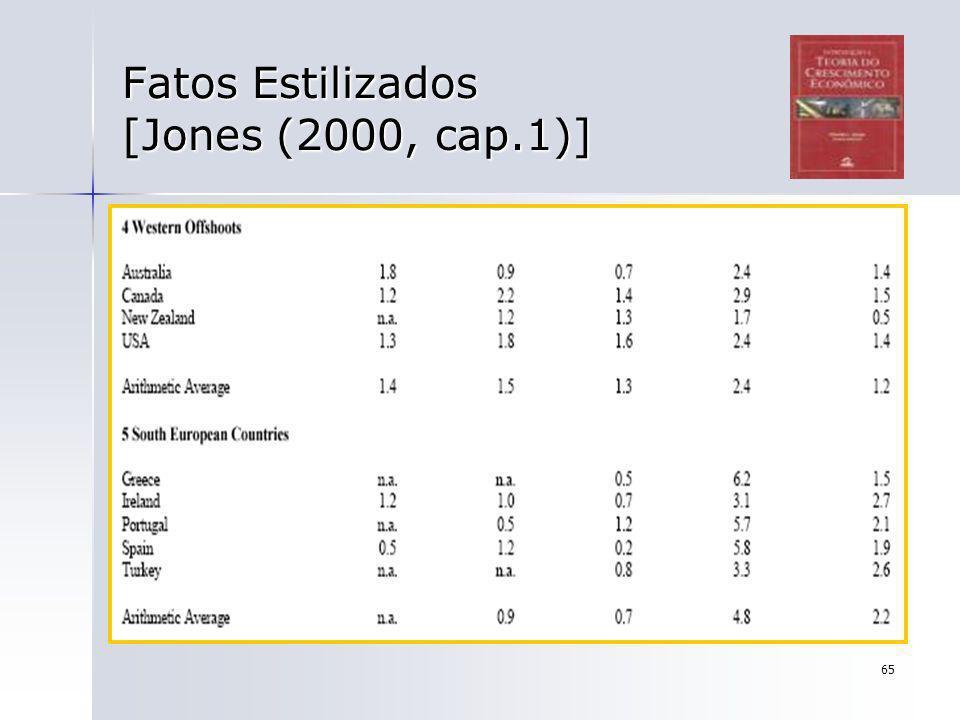65 Fatos Estilizados [Jones (2000, cap.1)]