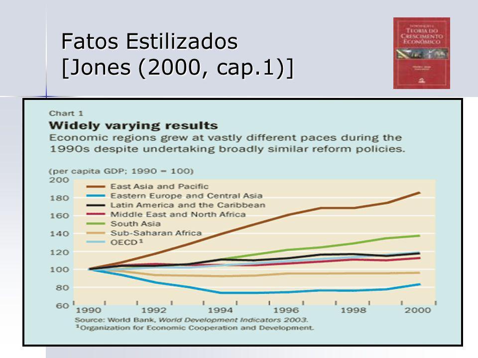 68 Fatos Estilizados [Jones (2000, cap.1)]