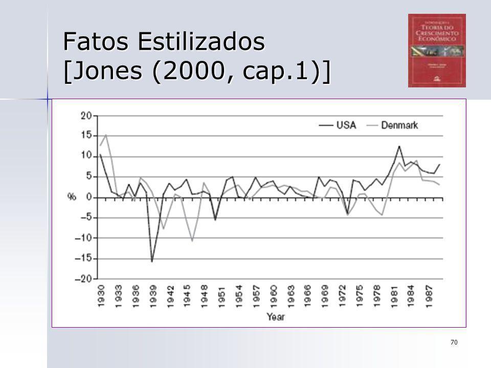 70 Fatos Estilizados [Jones (2000, cap.1)]