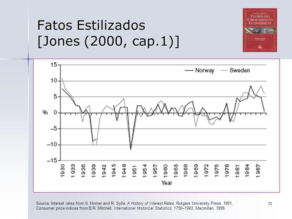 71 Fatos Estilizados [Jones (2000, cap.1)] Source: Interest rates from S. Homer and R. Sylla, A History of Interest Rates, Rutgers University Press, 1