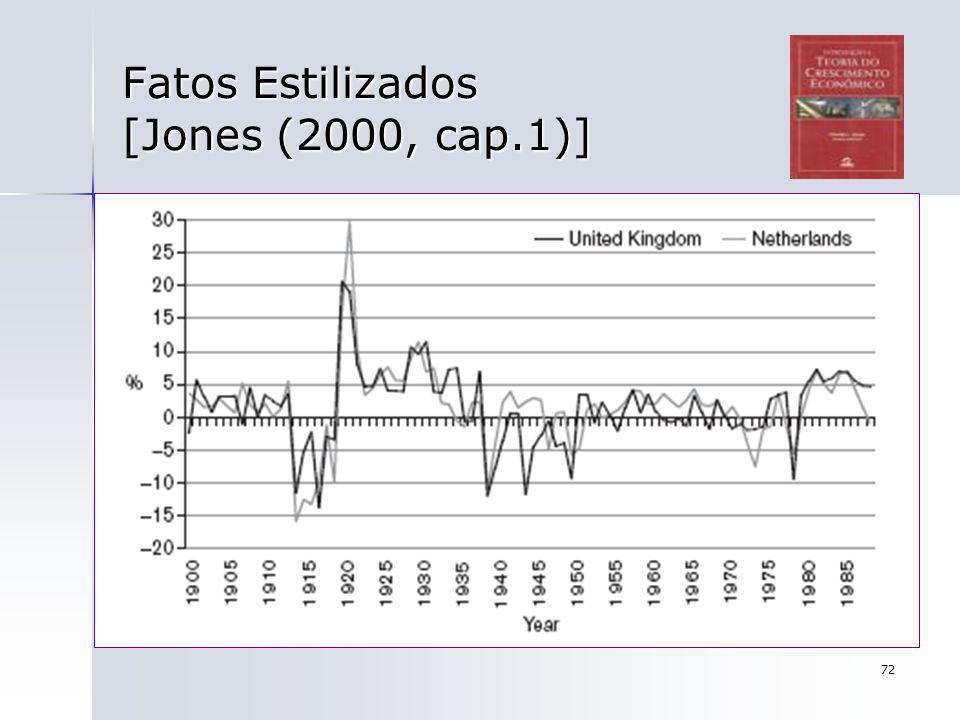 72 Fatos Estilizados [Jones (2000, cap.1)]