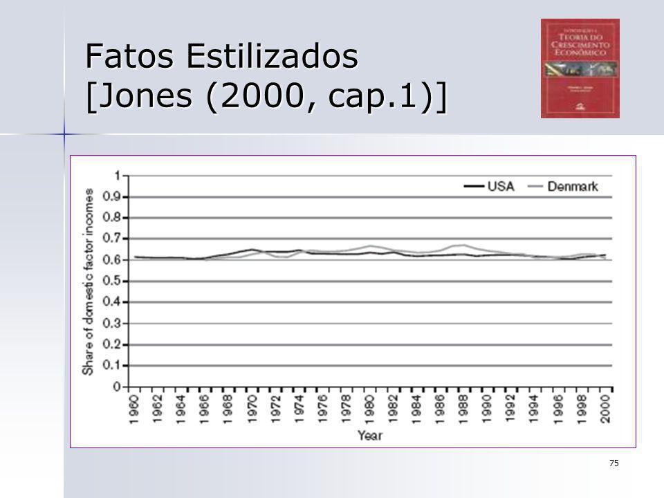 75 Fatos Estilizados [Jones (2000, cap.1)]
