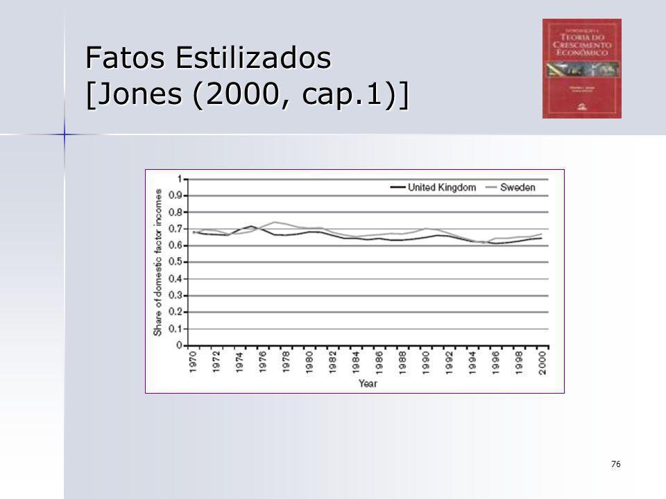 76 Fatos Estilizados [Jones (2000, cap.1)]