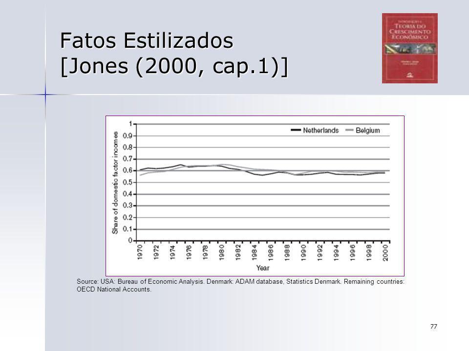 77 Fatos Estilizados [Jones (2000, cap.1)] Source: USA: Bureau of Economic Analysis. Denmark: ADAM database, Statistics Denmark. Remaining countries: