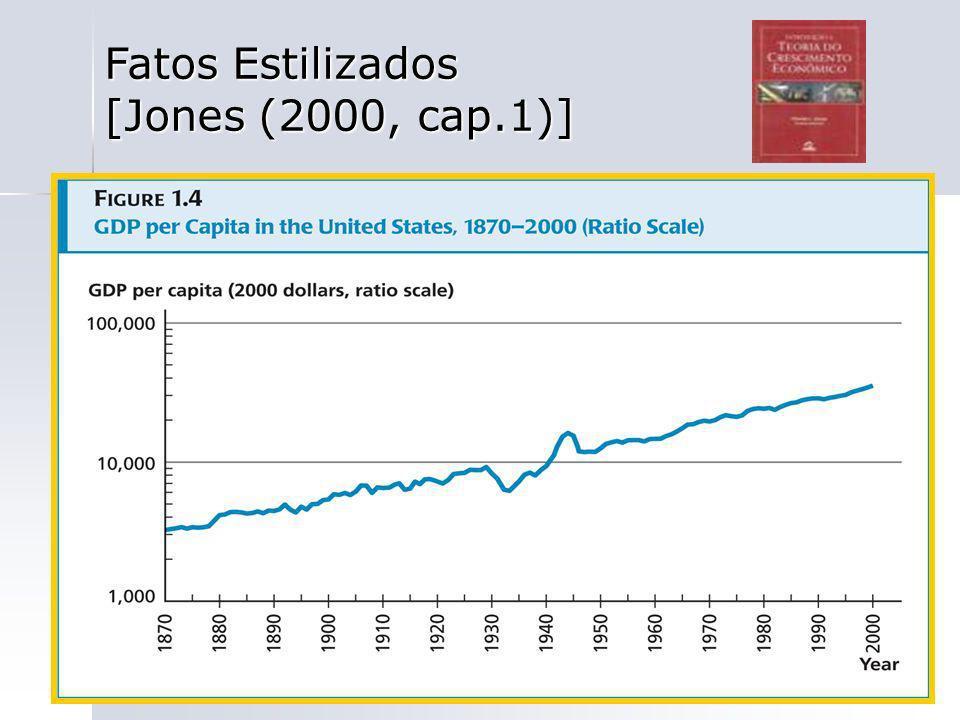 79 Fatos Estilizados [Jones (2000, cap.1)]