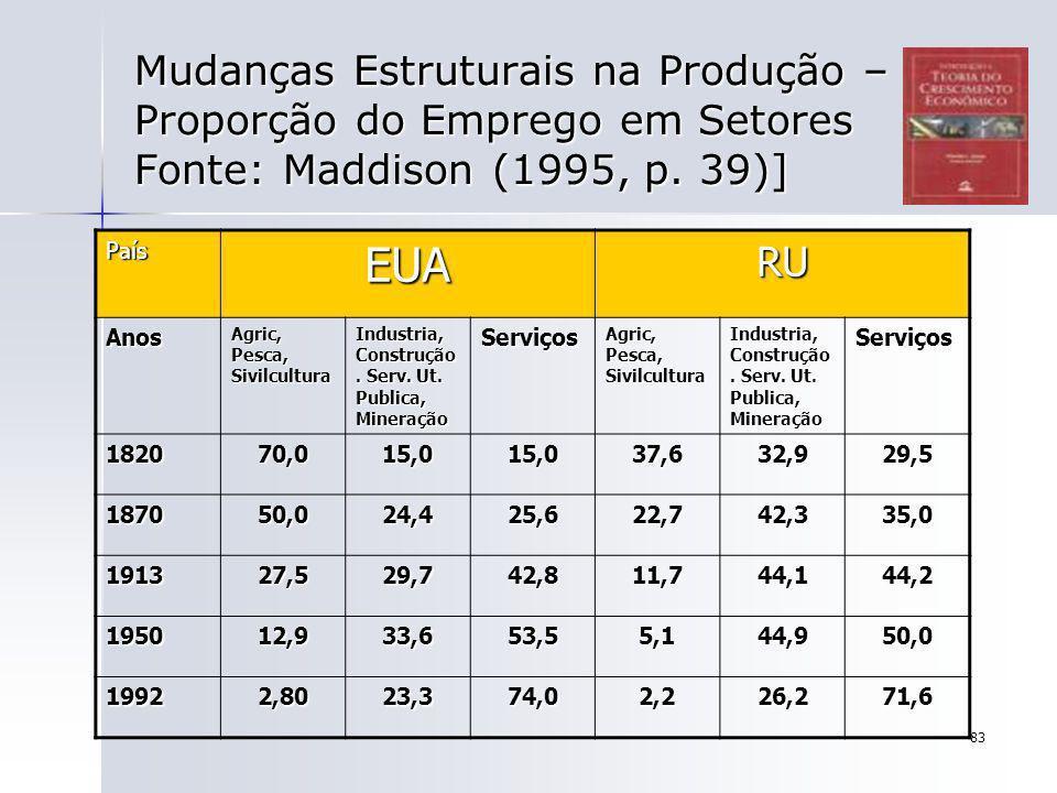 83 Mudanças Estruturais na Produção – Proporção do Emprego em Setores Fonte: Maddison (1995, p. 39)] PaísEUARU Anos Agric, Pesca, Sivilcultura Industr
