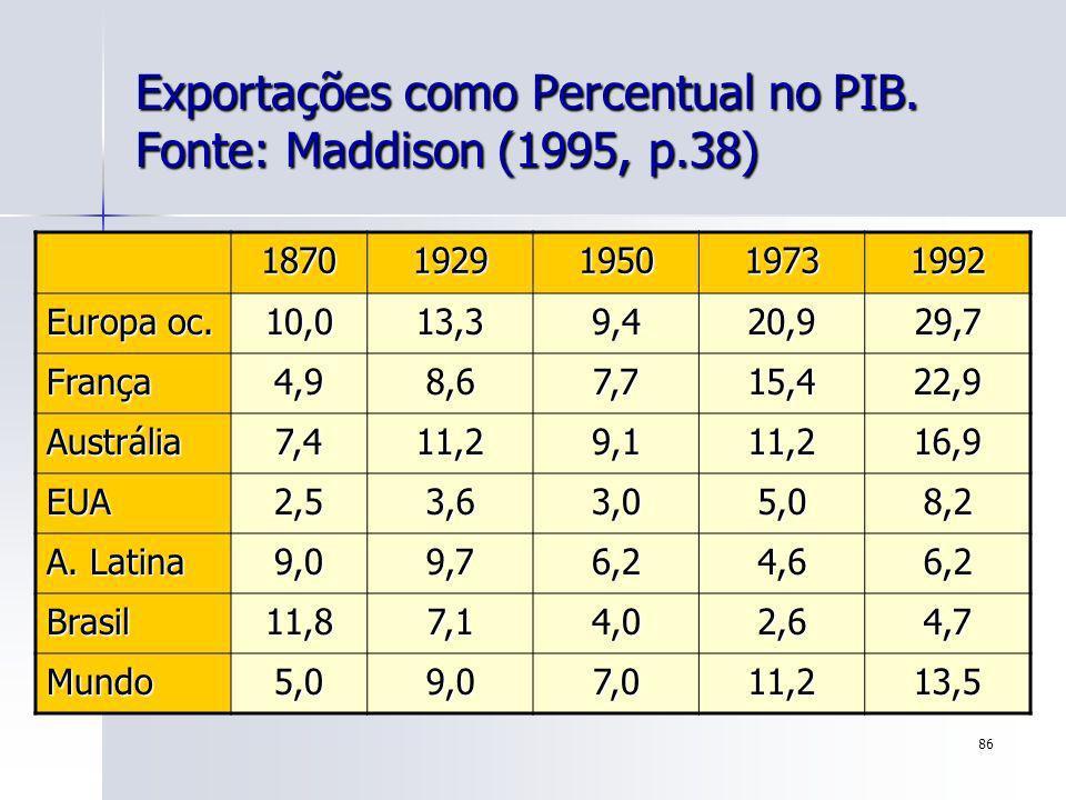 86 Exportações como Percentual no PIB. Fonte: Maddison (1995, p.38) 18701929195019731992 Europa oc. 10,013,39,420,929,7 França4,98,67,715,422,9 Austrá