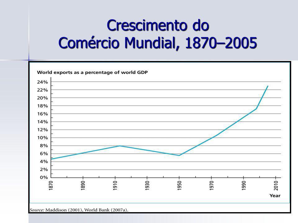 88 Crescimento do Comércio Mundial, 1870–2005